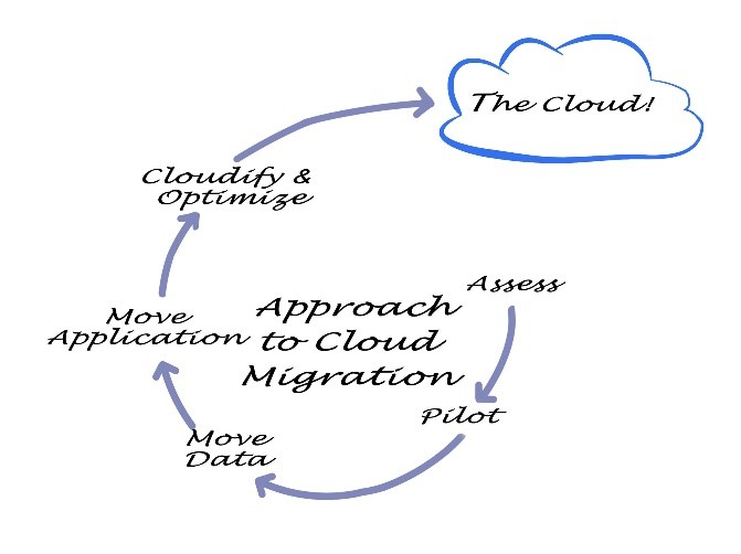 Managed IT Services in Atlanta: Cloud Migration for SMBs